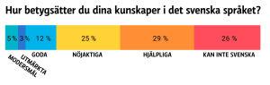 Grafik på hur de tillfrågade i undersökningen betygsätter sina svenskakunskaper.