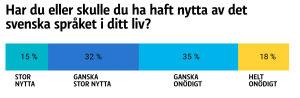Grafik på hur de tillfrågade i undersökningen anser att de haft nytta av sina svenskakunskaper i livet.
