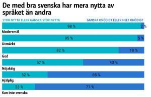 Grafik på frågan om hur de tillfrågade ser på frågan om de har nytta av svenska.