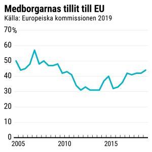 Grafik över medborgarnas tillit till EU