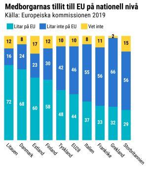 Grafik över medborgarnas tillit till EU enligt land
