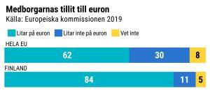 Grafik över finländarnas attityd till euron jämfört med hela EU
