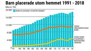 Grafiskt beskrivet hur många barn som blir omhändertagna mellan åren 1991-2018.