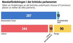 Fördelningen av mandatplatser i brittiska underhuset.
