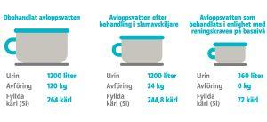Mängden avföring och urin i avloppsvatten