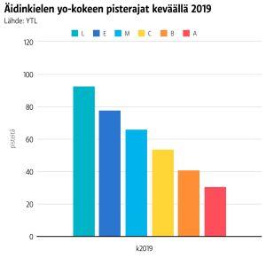 kaksi pylväskaaviota äidinkielen pisterajoista ja arvosanajakaumista keväällä 2019