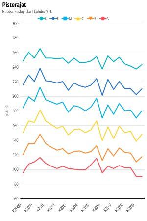 ruotsin yo-kokeen pisterajat 2009-2019