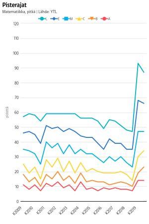 Matematiikan yo-kokeen pisterajat 2009-2019