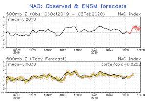 Den nordatlantiska oscillationen, eller NAO-indexet för de gångna månaderna.