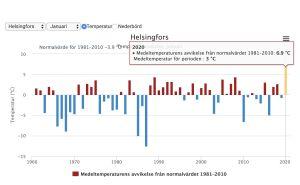 Medeltemperaturens avvikelse från normalvärdet 1981-2010. Januari 2020 är den absolut högsta toppen på tidslinjen.