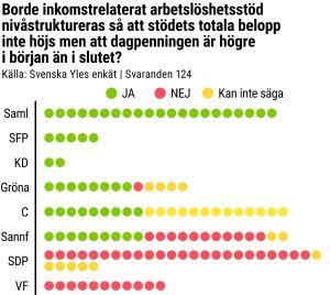 Hur riksdagen svara på Yles fråga om nivåstrukturering.