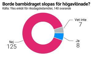 Grafik som visar hur riksdagsledamöterna svarade i frågan om barnbidrag.