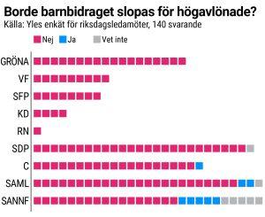 Grafik som visar hur riksdagsledamöterna svarade i frågan om barnbidrag. Indelat per parti.