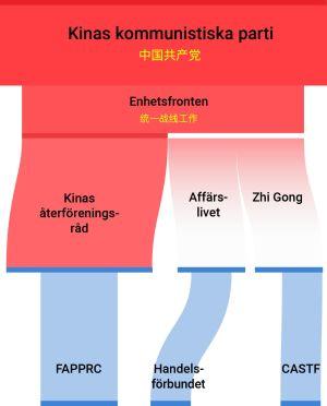 Grafik: Enhetefronten som är underställd Kinas kommunistiska parti har raka kopplingar till aktörer i Finland: Återföreningsorganisationen FAPPRC, Finland-Kina Handelsförbundet och vetenskapsorganisationen CASTF.