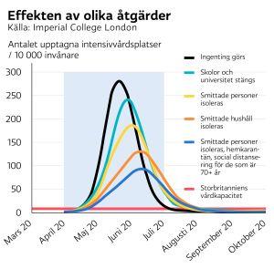 Grafik som visar effekten av olika åtgärder mot coronaviruset.