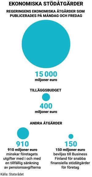 En graf som visar att regeringen ger ekonomin ett stödpaket på 15 miljarder euro. Tilläggsbudgeten går på 400 miljoner euro.