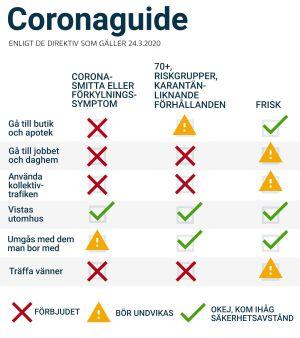 Coronaguide, uppdaterad 1.4.2020 med en språklig rättelse.