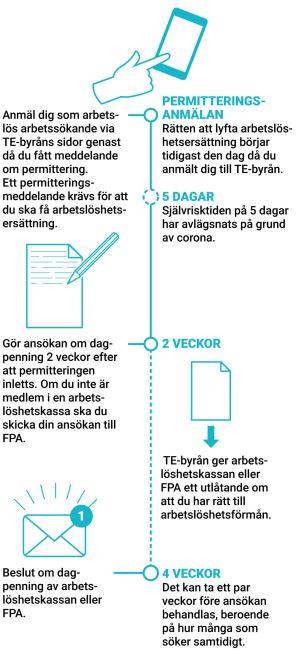 Grafik på ansökningsprocessen för att få dagpenning.