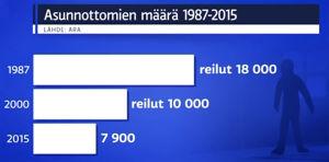 Ylen uutisissa esitetty kaavio asunnottomien määrän vähenemisestä 1987-2015 (2016)