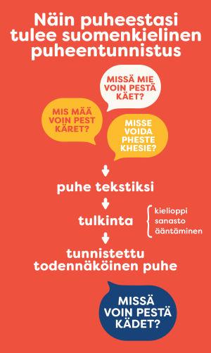 Näin puheesi opettaa tekoälyä tunnistamaan puhuttua suomea.