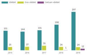 Statistik över våldtäktsfall i Sverige