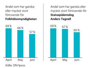 Andel som har ganska eller mycket stort  förtroende för Folkhälsomyndigheten i Sverige (till vänster)  och för statsepidemiologen Anders Tegnell (till höger)