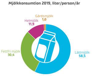 Ett pajdiagram som visar hur mjölkkonsumtionen bland finländarna var fördelade år 2019.