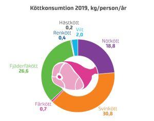 Ett pajdiagram som visar hur köttkonsumtionen bland finländarna var fördelade år 2019.
