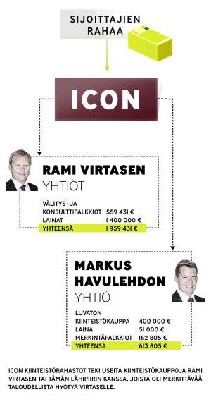 Infografiikka siitä miten sijoittajien rahat valuivat Icon -yhtiön kautta Rami Virtasen ja Markus Hakalehdon yhtiöihin.