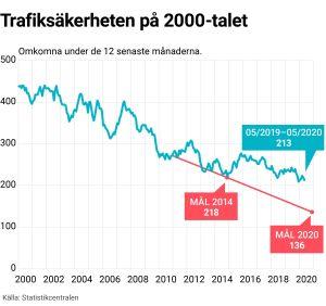 Graf som anger antalet omkomna i trafiken under de senaste 12 månaderna.