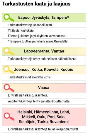 Infografiikka: tarkistusten laatu kaupungeittain