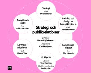 Yles Strategi och publikrelationer enhet, graf