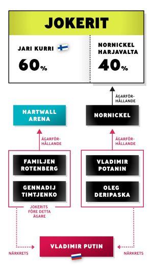 Grafik om hur ägarförhållandena ser ur för Jokerits del och hur Jokerit via sin ägare kopplas till Rysslands president Vladimir Putin.
