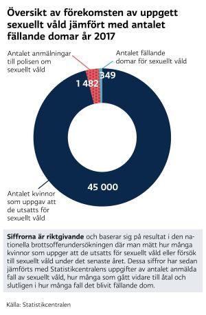 Översikt av hur många sexualbrott som leder till åtal och fällande dom i Finland