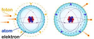 Schema av en atom som genomgår ett kvanthopp.