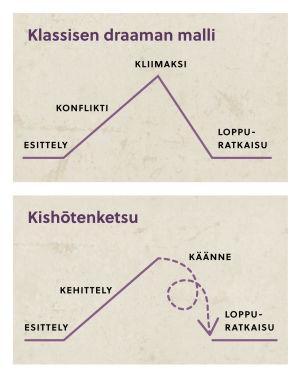 Kaksi juonenkuljetusmallia, toisessa Aristoteleen oppiin pohjautuva, toisessa japanilaiseen.