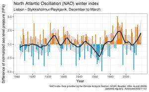 NAO-indexet under gångna årtionden.