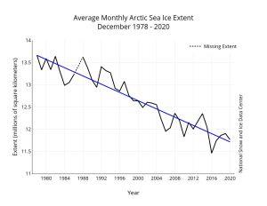 En graf som visar hur den arktiska havsisen har minskat sedan 1978.