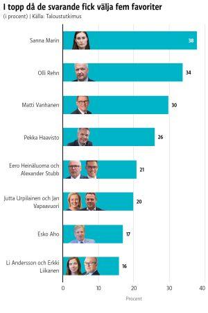 Sanna Marin var populärast då de svarande fick nämna fem presidentfavoriter.