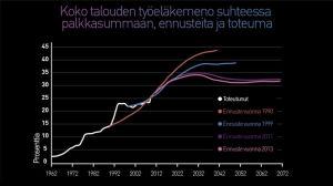 Graafi: Koko talouden työeläkemeno suhteessa palkkasummaan, ennusteita ja toteuma.