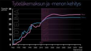 Graafi: Työeläkemaksun ja -menon kehitys.