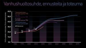 Graafi: Vanhushuoltosuhde, ennusteita ja toteuma.
