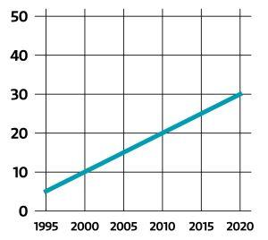 Kuvituskuva liiotelluista tilastoista