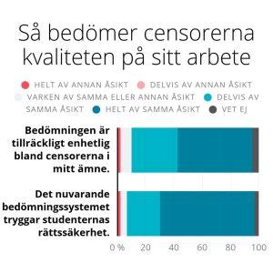 Enkätresultat. Över 90 % av censorerna anser att bedömningen är tillräckligt enhetlig och att systemet tryggar studenternas rättsäkerhet.
