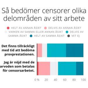 Enkätresultat. Nästan var tredje censor är missnöjd med arvodena. Drygt tio procent anser att tiden inte räcker till för att bedöma provprestationerna.