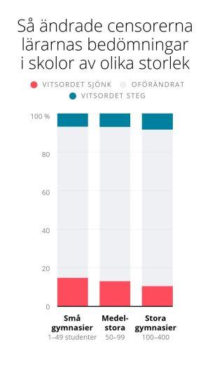 Grafik, censorerna sänker oftare vitsorden i studentprov från mindre gymnasier.