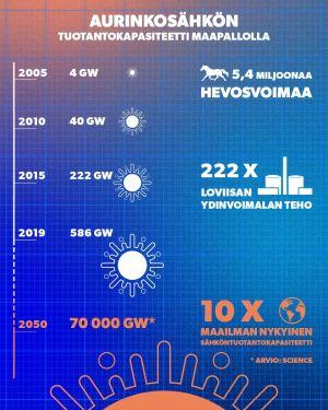 Graafi aurinkosähkön tuotantokapasiteetista eri vuosina. World Energy Outlookin arvion mukaan se voisi vuonna 2050 olla jopa 70 000 GW.