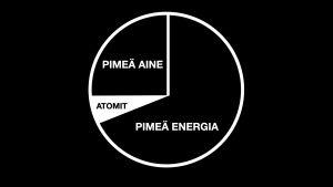 ympyränmuotoinen kaavio jossa tekstit Pimeä energia, Pimeä aine ja Atomit