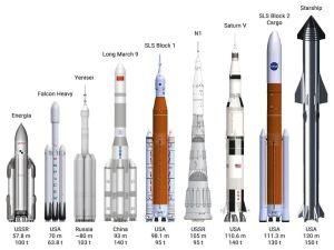 Olika rymdraketer i jämförelse.
