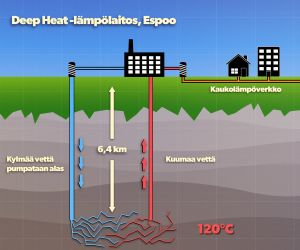 Kaaviokuva maalämpölaitoksen toiminnasta. Kylmää vettä pumpataan alas maahan 120 asteen lämpöön. Sieltä se nousee kuumana vetenä ja höyrynä ylös ja tuottaa sähköä tai lämpöä kotitalouksien käyttöön.